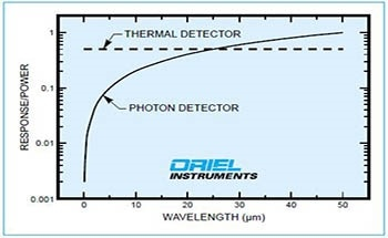 Introduction to Typical Photo-Research Detector Systems
