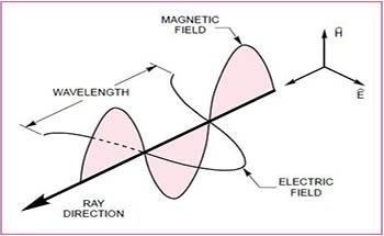 Introduction to Polarizing Optics
