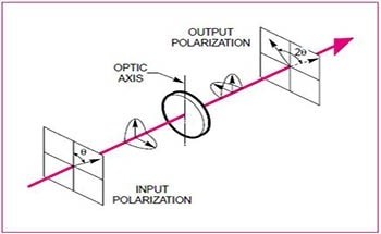 Changing the State of Polarization Using Retarders