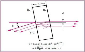 Introduction to Beam Splitters for Optical Research Applications