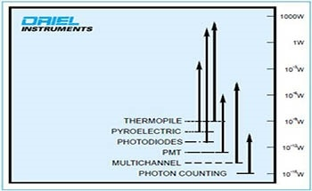 Choosing a Photo Detector for Research Applications