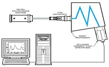 Using Multi-Channel Detectors for Plasma Monitoring Applications