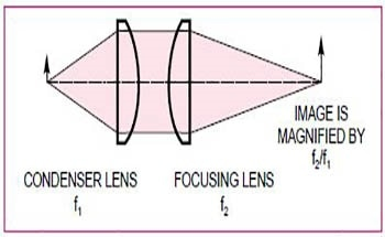 Lens and Mirror Calculations and Formulae