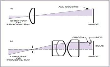 Overview of Simple Lenses