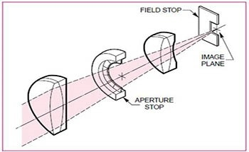 Introduction to Compound Lenses