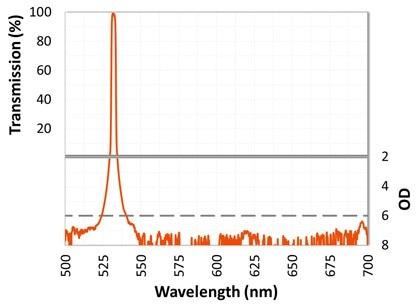 ULTRA-Narrow Bandpass Filters