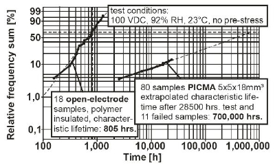 PICMA®'s patented construction improves MTBF by approximately three orders of magnitude in humid conditions, versus conventional polymer-encapsulated construction.