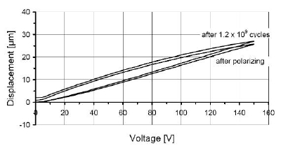 Open-loop piezo actuator motion characteristics remain highly consistent after more than a billion cycles.