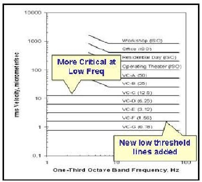 New, more stringent Generic Vibration Curves. Courtesy IEST RP-012, Inst. of Environmental Sciences, Rolling Meadows, IL.