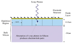 Absorbtion of X-ray photon in silicon