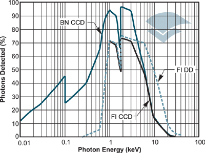 QE curves for a number of direct detection sensor options