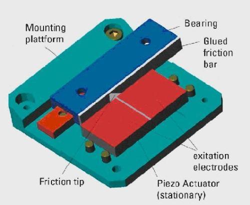 Design of a compact ultrasonic piezo motor linear translation stage.