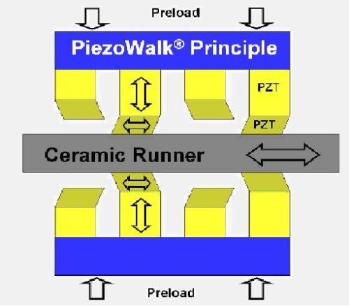 Operating principle of a PiezoWalk type piezo stepping linear motor.