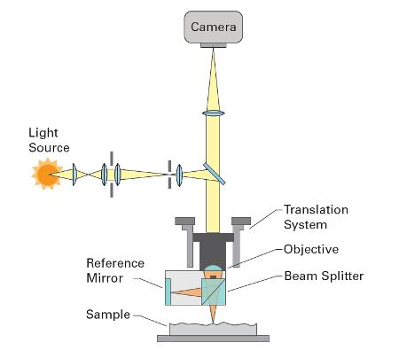 Standard schematic of an optical interferometer.