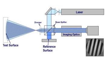 Twyman-Green Interferometers