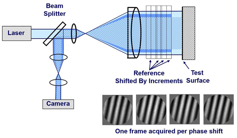 4D Technology's Fizeau Interferometers