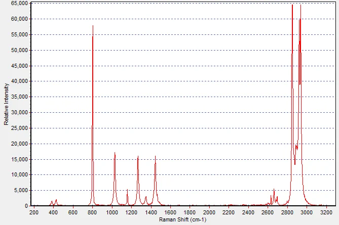 Raman Spectrum: Cyclohexane.