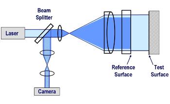 Fizeau Interferometers