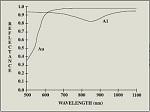 Monochromators & Systems-Optometrics