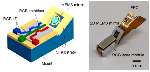 Diagram of the proposed device and the actual implementation, which is compact and thus suitable for wearable devices.