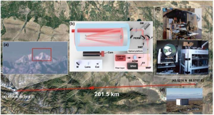 New Noise-Suppression Method Helps Achieve Longer-Range Single-Photon 3D Imaging