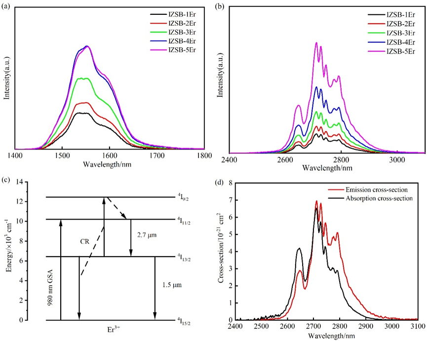 Study Unravels Spectroscopic Properties of Fluoroindate Glasses Doped with Erbium.