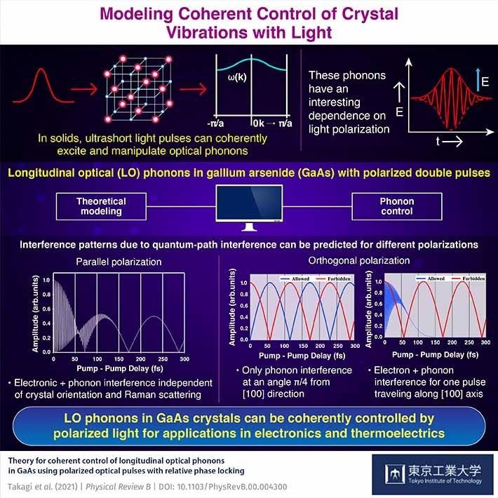 Coherent Control of Longitudinal Optical Phonons Using Polarized Optical Pulses.