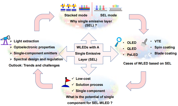 Review: History and Development of White Light-Emitting Diodes Based on Single Emissive Layer