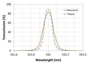 Alluxa Sets New Bandwidth Standard for Multi-Cavity Ultra-Narrow Bandpass Filters