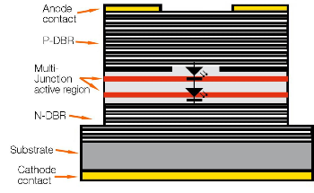Vixar's New Multi-Junction VCSEL Technology Boasts Extraordinary Efficiency to Improve 3D Sensing