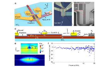 High-Performance Waveguide Photodetectors Based on Silicon-Graphene Waveguide