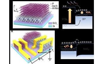 Novel van der Waals Heterostructure for Mid-Infrared Light-Emission Applications