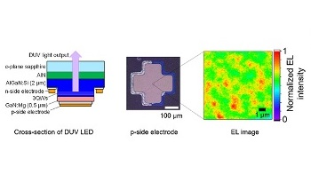 Researchers Develop Durable, Fast LEDs for Optical Wireless Communications