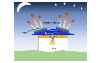 Low-Cost Radiative Cooling System can Produce Energy at Nighttime