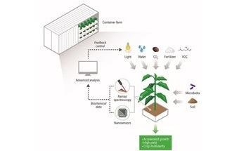 Novel Analytical Tools Developed by SMART Key to Next-Generation Agriculture