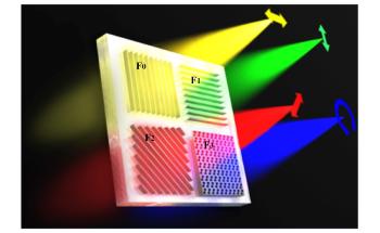 Novel Metasurface can Realize Near-IR Full-Stokes Polarization Vectors Detection