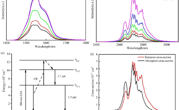 Study Unravels Spectroscopic Properties of Fluoroindate Glasses Doped with Erbium