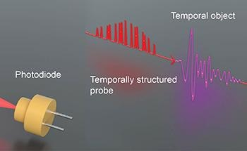 New Time-Domain Single-Pixel Imaging Technique to Measure Ultrafast Pulses